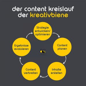 Halten Sie sich an den Content-Kreislauf - dann steht erfolgreichem Content Marketing nichts mehr im Wege...