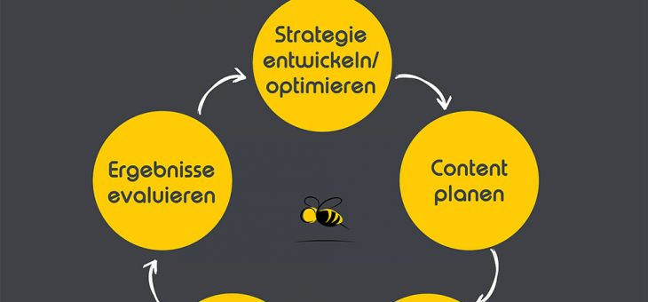 Springen Sie auf den Content-Kreislauf Zug